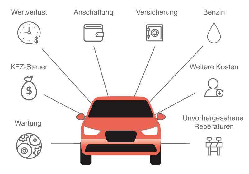Faktoren, aus denen sich die Autokosten zusammensetzen. Sprit, Anschaffung, KFZ-Steuer, Wartung, Wertverlust