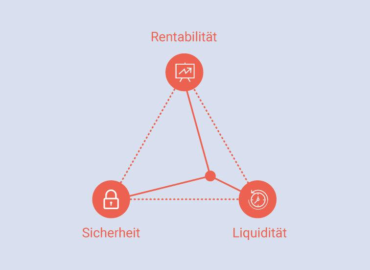 Die drei Ziele Rentabilität, Sicherheit und Liquidität können im magischen Dreieck der Geldanlage nie gleichzeitig erreicht werden.