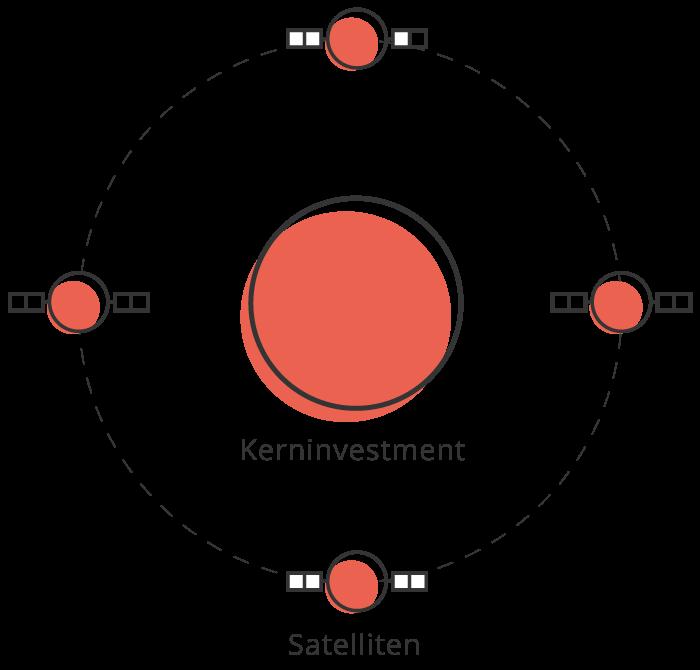 Core-Satellite-Strategie-erklärt