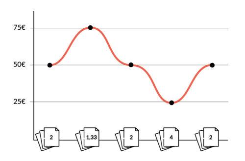 Darstellung Des Cost-Average-Effekt Wie Er Als Beispiel Oft In Lehrbüchern Zu Finden Ist.